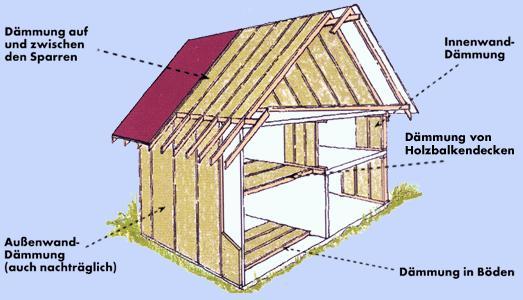 Hanfanwendung beim Hausbau