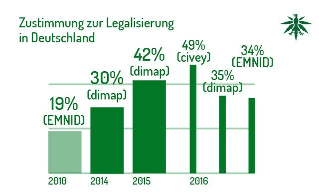 Verwirrende Umfragen: Sinkt die Zustimmung zur Legalisierung in ...